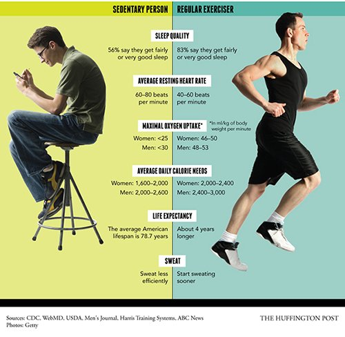 Regelmatig bewegen maakt wel degelijk een verschil!